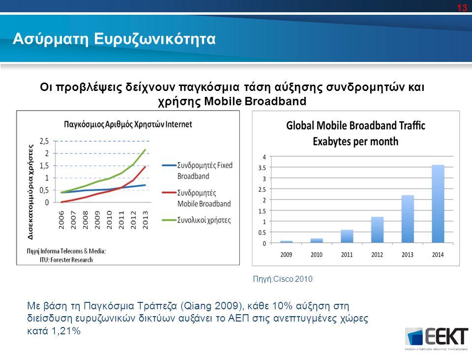 Ασύρματη Ευρυζωνικότητα Οι προβλέψεις δείχνουν παγκόσμια τάση αύξησης συνδρομητών και χρήσης Mobile Broadband Πηγή:Cisco 2010 Με βάση τη Παγκόσμια Τράπεζα (Qiang 2009), κάθε 10% αύξηση στη διείσδυση ευρυζωνικών δικτύων αυξάνει το ΑΕΠ στις ανεπτυγμένες χώρες κατά 1,21% 13