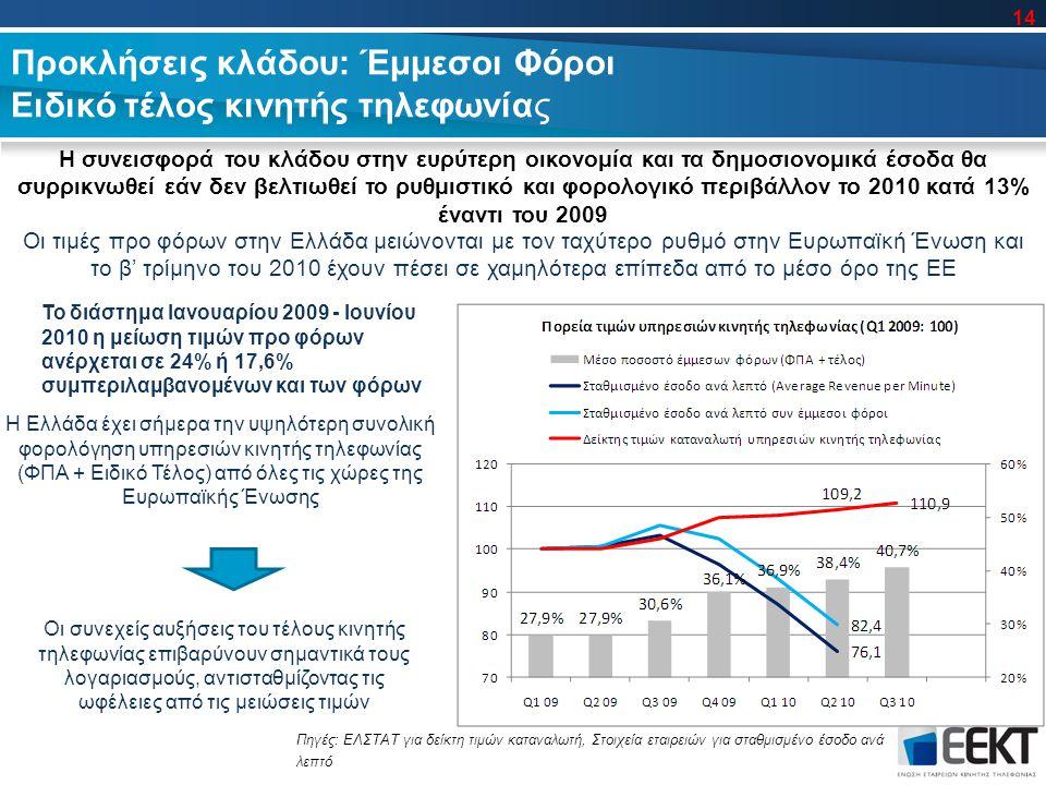 Προκλήσεις κλάδου: Έμμεσοι Φόροι Ειδικό τέλος κινητής τηλεφωνίας Οι τιμές προ φόρων στην Ελλάδα μειώνονται με τον ταχύτερο ρυθμό στην Ευρωπαϊκή Ένωση και το β' τρίμηνο του 2010 έχουν πέσει σε χαμηλότερα επίπεδα από το μέσο όρο της ΕΕ Η Ελλάδα έχει σήμερα την υψηλότερη συνολική φορολόγηση υπηρεσιών κινητής τηλεφωνίας (ΦΠΑ + Ειδικό Τέλος) από όλες τις χώρες της Ευρωπαϊκής Ένωσης Η συνεισφορά του κλάδου στην ευρύτερη οικονομία και τα δημοσιονομικά έσοδα θα συρρικνωθεί εάν δεν βελτιωθεί το ρυθμιστικό και φορολογικό περιβάλλον το 2010 κατά 13% έναντι του 2009 Οι συνεχείς αυξήσεις του τέλους κινητής τηλεφωνίας επιβαρύνουν σημαντικά τους λογαριασμούς, αντισταθμίζοντας τις ωφέλειες από τις μειώσεις τιμών Πηγές: ΕΛΣΤΑΤ για δείκτη τιμών καταναλωτή, Στοιχεία εταιρειών για σταθμισμένο έσοδο ανά λεπτό Το διάστημα Ιανουαρίου 2009 - Ιουνίου 2010 η μείωση τιμών προ φόρων ανέρχεται σε 24% ή 17,6% συμπεριλαμβανομένων και των φόρων 14