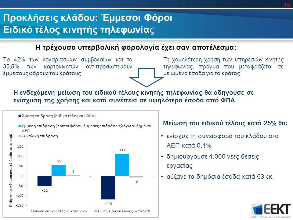 Προκλήσεις κλάδου: Έμμεσοι Φόροι Ειδικό τέλος κινητής τηλεφωνίας ενίσχυε τη συνεισφορά του κλάδου στο ΑΕΠ κατά 0,1% δημιουργούσε 4.000 νέες θέσεις εργασίας αύξανε τα δημόσια έσοδα κατά €3 εκ.