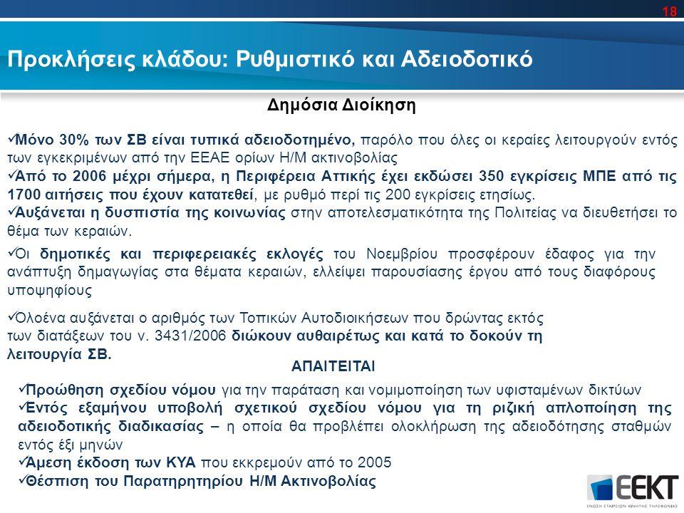 Προκλήσεις κλάδου: Ρυθμιστικό και Αδειοδοτικό Δημόσια Διοίκηση Μόνο 30% των ΣΒ είναι τυπικά αδειοδοτημένο, παρόλο που όλες οι κεραίες λειτουργούν εντός των εγκεκριμένων από την ΕΕΑΕ ορίων Η/Μ ακτινοβολίας Από το 2006 μέχρι σήμερα, η Περιφέρεια Αττικής έχει εκδώσει 350 εγκρίσεις ΜΠΕ από τις 1700 αιτήσεις που έχουν κατατεθεί, με ρυθμό περί τις 200 εγκρίσεις ετησίως.