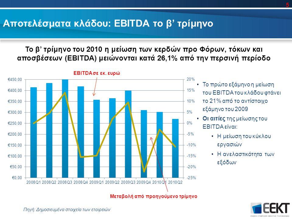 Αποτελέσματα κλάδου: EBITDA το β' τρίμηνο Το β' τρίμηνο του 2010 η μείωση των κερδών προ Φόρων, τόκων και αποσβέσεων (EBITDA) μειώνονται κατά 26,1% από την περσινή περίοδο Πηγή: Δημοσιευμένα στοιχεία των εταιρειών Το πρώτο εξάμηνο η μείωση του EBITDA του κλάδου φτάνει το 21% από το αντίστοιχο εξάμηνο του 2009 Οι αιτίες της μείωσης του EBITDA είναι: H μείωση του κύκλου εργασιών Η ανελαστικότητα των εξόδων Μεταβολή από προηγούμενο τρίμηνο EBITDA σε εκ.