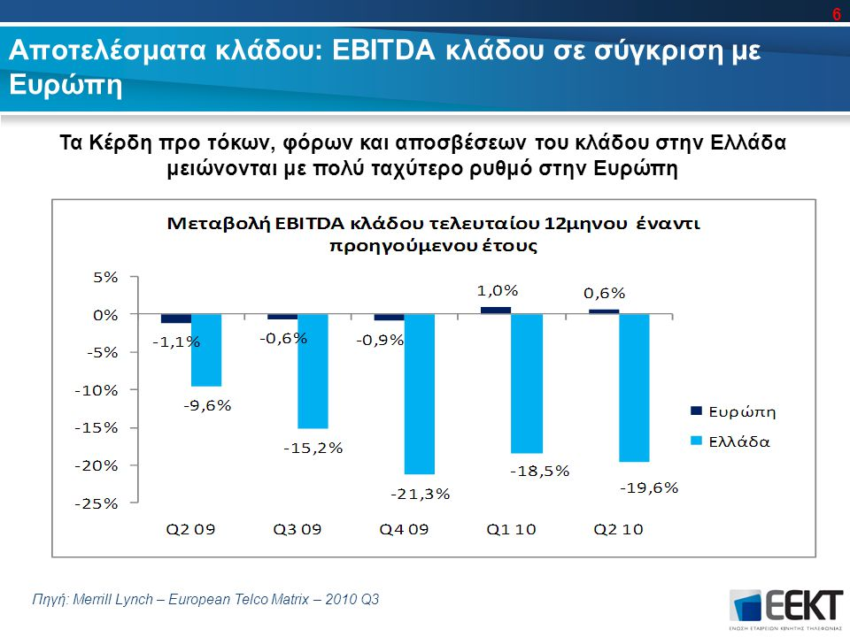 Αποτελέσματα κλάδου: EBITDA κλάδου σε σύγκριση με Ευρώπη Πηγή: Merrill Lynch – European Telco Matrix – 2010 Q3 6 Τα Κέρδη προ τόκων, φόρων και αποσβέσεων του κλάδου στην Ελλάδα μειώνονται με πολύ ταχύτερο ρυθμό στην Ευρώπη