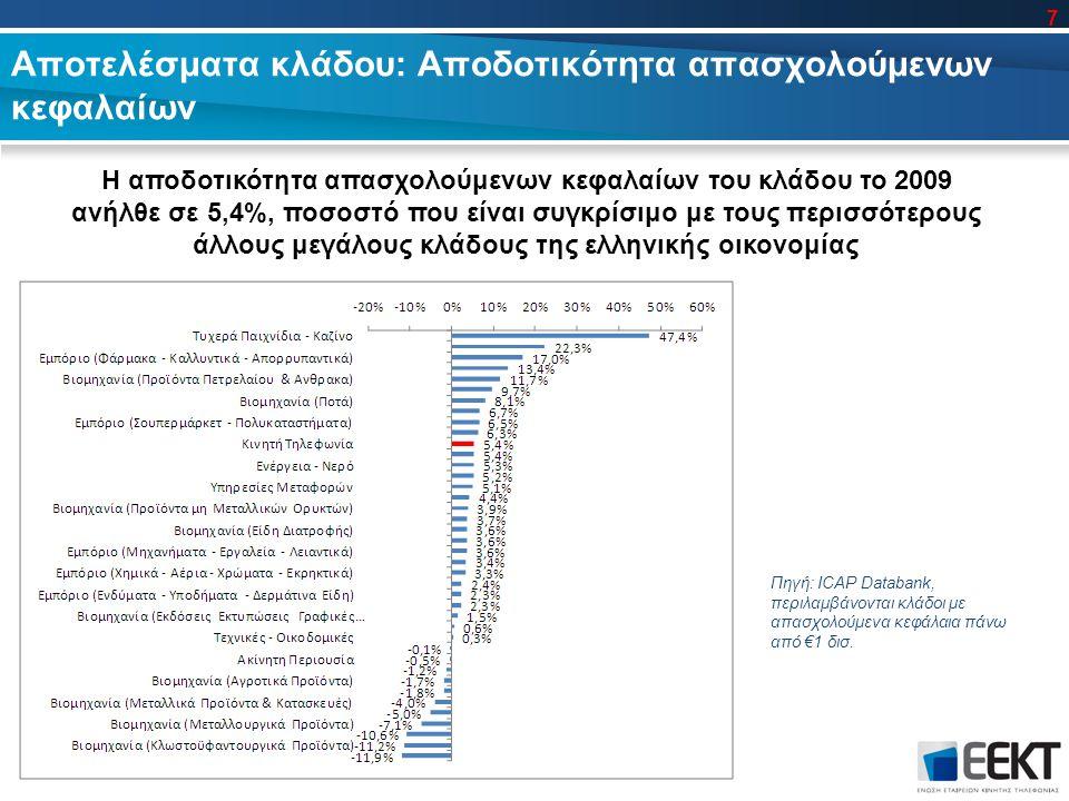 Αποτελέσματα κλάδου: Αποδοτικότητα απασχολούμενων κεφαλαίων Η αποδοτικότητα απασχολούμενων κεφαλαίων του κλάδου το 2009 ανήλθε σε 5,4%, ποσοστό που είναι συγκρίσιμο με τους περισσότερους άλλους μεγάλους κλάδους της ελληνικής οικονομίας Πηγή: ICAP Databank, περιλαμβάνονται κλάδοι με απασχολούμενα κεφάλαια πάνω από €1 δισ.