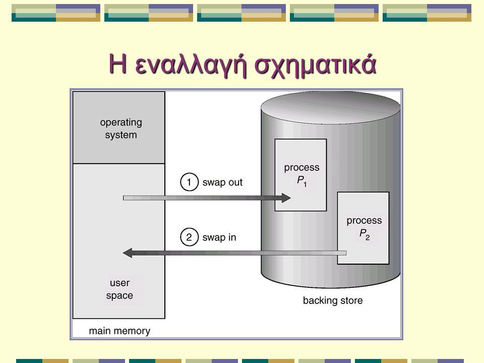 Ανάθεση συνεχόμενης μνήμης Συνήθως δύο διαμερίσεις της κύριας μνήμης: Παραμένον λειτουργικό σύστημα (συνήθως σε χαμηλές διευθύνσεις) Διεργασίες χρηστών στις υψηλές διευθύνσεις Καταχωρητής μετατόπισης για προστασία διεργασιών μεταξύ τους καθώς και του λειτουργικού συστήματος.