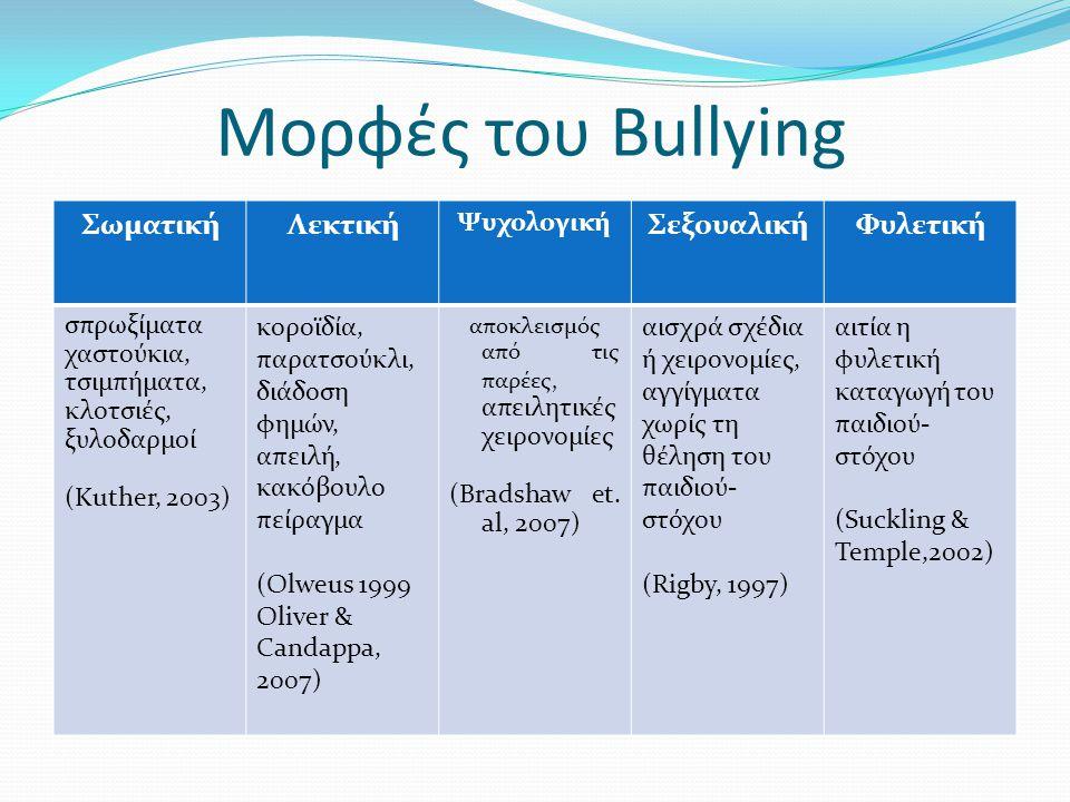 Χαρακτηριστικά του Bullying - του μαθητή θύτη Β ίωσαν από μικρή ηλικία την έλλειψη αγάπης και στοργής (Henry, 2000) Οι γονείς χρησιμοποιούν τη βία σαν μέσω λύσης των προβλημάτων τους εφαρμόζοντας βίαιες τιμωρίες (Bowers et al., 1994) Η δημοτικότητά τους είναι συνήθως χαμηλή και νιώθουν ανασφάλεια (Rigby, 2003) Π ροκαλούν βίαια επεισόδια με σωματικά ασθενέστερους συνομήλικούς τους που υστερούν σε σωματική εμφάνιση (Sweeting & West, 2001) Έχουν π ολύ χαμηλές επιδόσεις στο σχολείο (Olweus, 1995)