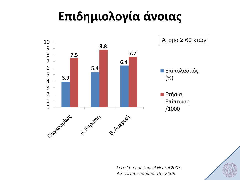 Επιδημιολογία άνοιας Άτομα ≥ 60 ετών 3.9 7.5 8.8 7.7 5.4 6.4 Ferri CP, et al. Lancet Neurol 2005 Alz Dis International Dec 2008