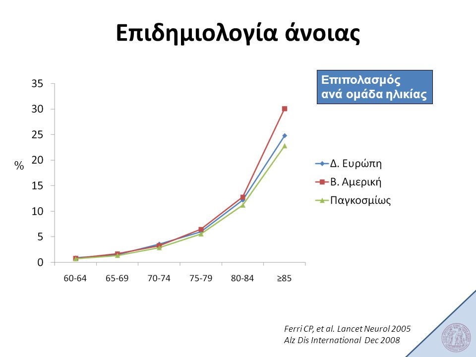 Ferri CP, et al. Lancet Neurol 2005 Alz Dis International Dec 2008 % Επιπολασμός ανά ομάδα ηλικίας Επιδημιολογία άνοιας