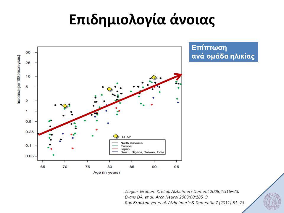 Ziegler-Graham K, et al. Alzheimers Dement 2008;4:316–23. Evans DA, et al. Arch Neurol 2003;60:185–9. Ron Brookmeyer et al. Alzheimer's & Dementia 7 (