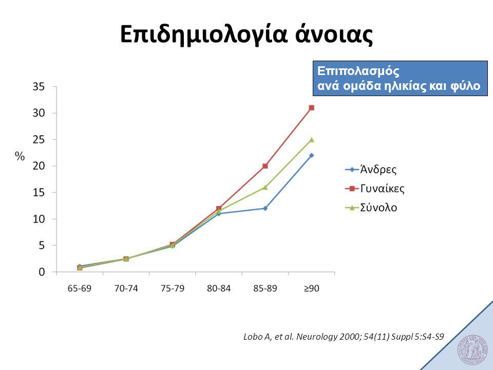 Lobo Α, et al. Neurology 2000; 54(11) Suppl 5:S4-S9 % Επιπολασμός ανά ομάδα ηλικίας και φύλο Επιδημιολογία άνοιας