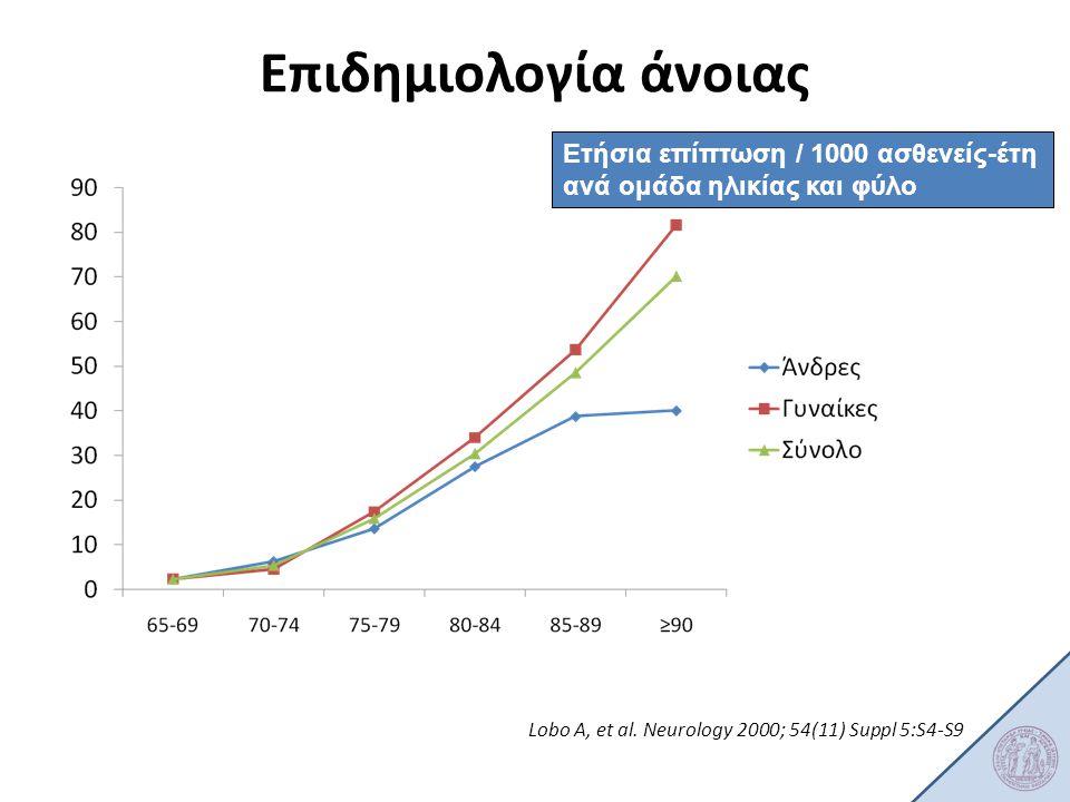 Lobo Α, et al. Neurology 2000; 54(11) Suppl 5:S4-S9 Ετήσια επίπτωση / 1000 ασθενείς-έτη ανά ομάδα ηλικίας και φύλο Επιδημιολογία άνοιας
