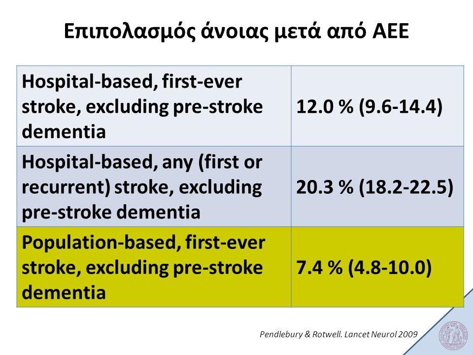Επιπολασμός άνοιας μετά από ΑΕΕ Hospital-based, first-ever stroke, excluding pre-stroke dementia 12.0 % (9.6-14.4) Hospital-based, any (first or recur