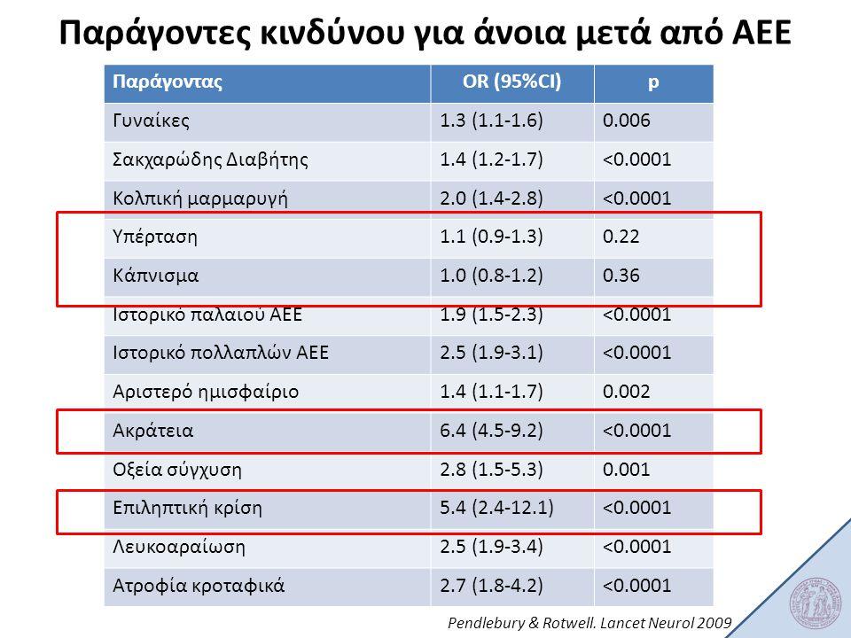 Παράγοντες κινδύνου για άνοια μετά από ΑΕΕ ΠαράγονταςOR (95%CI)p Γυναίκες1.3 (1.1-1.6)0.006 Σακχαρώδης Διαβήτης1.4 (1.2-1.7)<0.0001 Κολπική μαρμαρυγή2