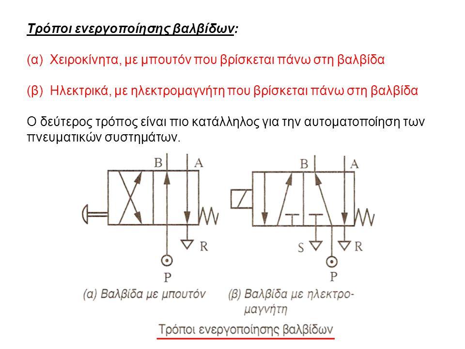 Τρόποι ενεργοποίησης βαλβίδων: (α) Χειροκίνητα, με μπουτόν που βρίσκεται πάνω στη βαλβίδα (β) Ηλεκτρικά, με ηλεκτρομαγνήτη που βρίσκεται πάνω στη βαλβίδα Ο δεύτερος τρόπος είναι πιο κατάλληλος για την αυτοματοποίηση των πνευματικών συστημάτων.