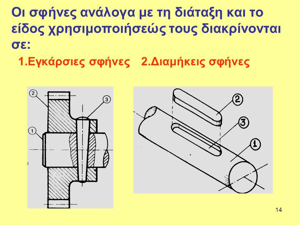 14 Οι σφήνες ανάλογα με τη διάταξη και το είδος χρησιμοποιήσεώς τους διακρίνονται σε: 1.Εγκάρσιες σφήνες 2.Διαμήκεις σφήνες