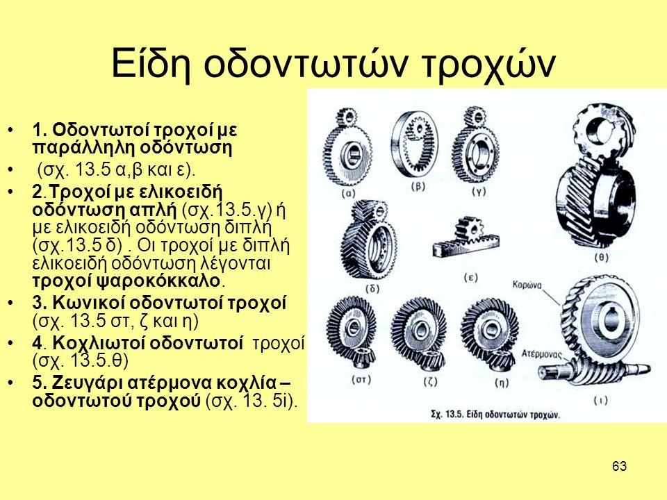 63 Είδη οδοντωτών τροχών 1.Οδοντωτοί τροχοί με παράλληλη οδόντωση (σχ.