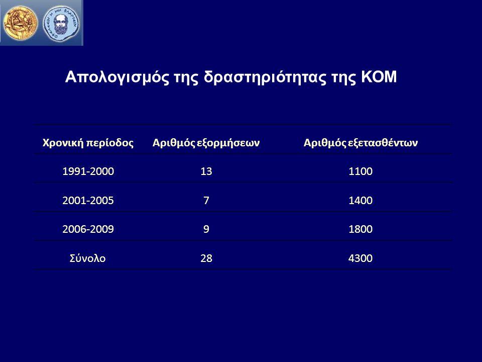 Aπολογισμός της δραστηριότητας της ΚΟΜ Χρονική περίοδοςΑριθμός εξορμήσεωνΑριθμός εξετασθέντων 1991-2000131100 2001-200571400 2006-200991800 Σύνολο284300
