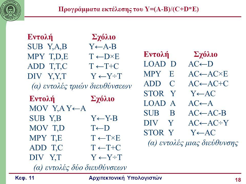 Κεφ. 11 Αρχιτεκτονική Υπολογιστών 18 Προγράμματα εκτέλεσης του Υ=(Α-Β)/(C+D*E) Εντολή Σχόλιο SUB Y,A,BY←A-B MPY T,D,ET ←D×E ADD T,T,CT ←T+C DIV Y,Y,T