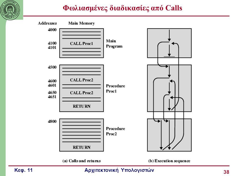 Κεφ. 11 Αρχιτεκτονική Υπολογιστών 38 Φωλιασμένες διαδικασίες από Calls