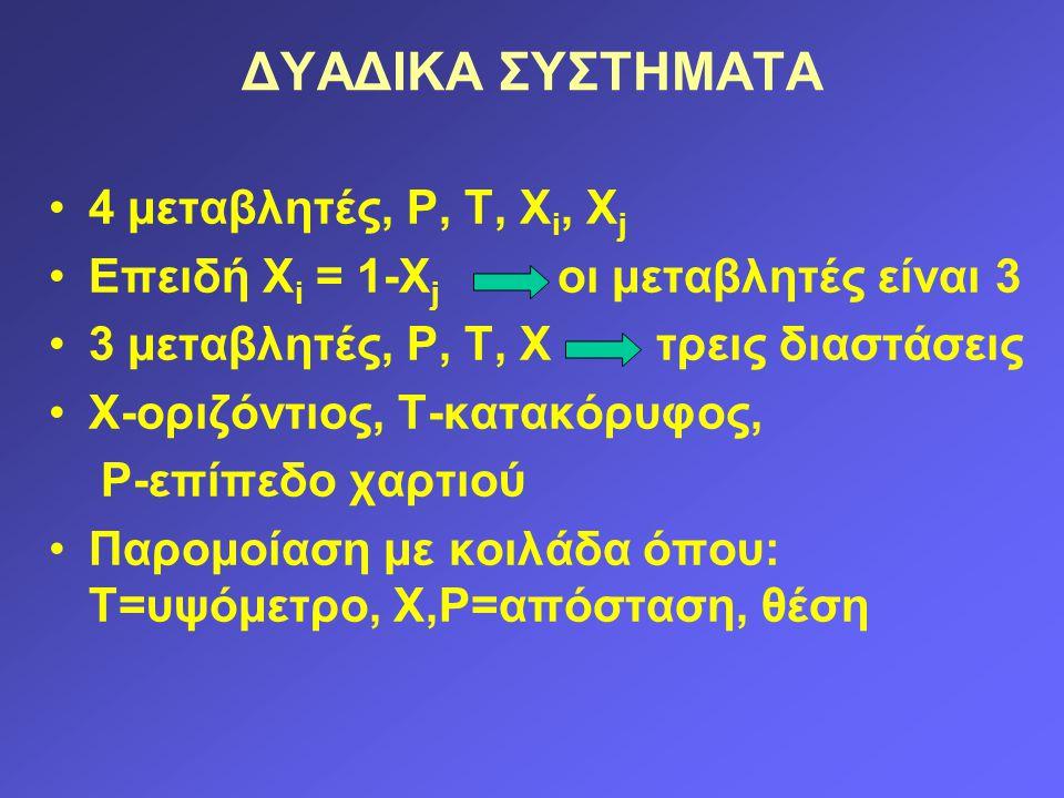ΔΥΑΔΙΚΑ ΣΥΣΤΗΜΑΤΑ 4 μεταβλητές, P, T, X i, X j Επειδή Χ i = 1-X j οι μεταβλητές είναι 3 3 μεταβλητές, P, T, X τρεις διαστάσεις Χ-οριζόντιος, Τ-κατακόρυφος, P-επίπεδο χαρτιού Παρομοίαση με κοιλάδα όπου: Τ=υψόμετρο, Χ,P=απόσταση, θέση