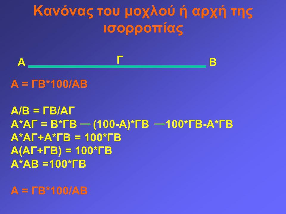 Κανόνας του μοχλού ή αρχή της ισορροπίας ΑΒ Γ Α = ΓΒ*100/ΑΒ Α/Β = ΓΒ/ΑΓ Α*ΑΓ = Β*ΓΒ (100-Α)*ΓΒ 100*ΓΒ-Α*ΓΒ Α*ΑΓ+Α*ΓΒ = 100*ΓΒ Α(ΑΓ+ΓΒ) = 100*ΓΒ Α*ΑΒ =100*ΓΒ Α = ΓΒ*100/ΑΒ