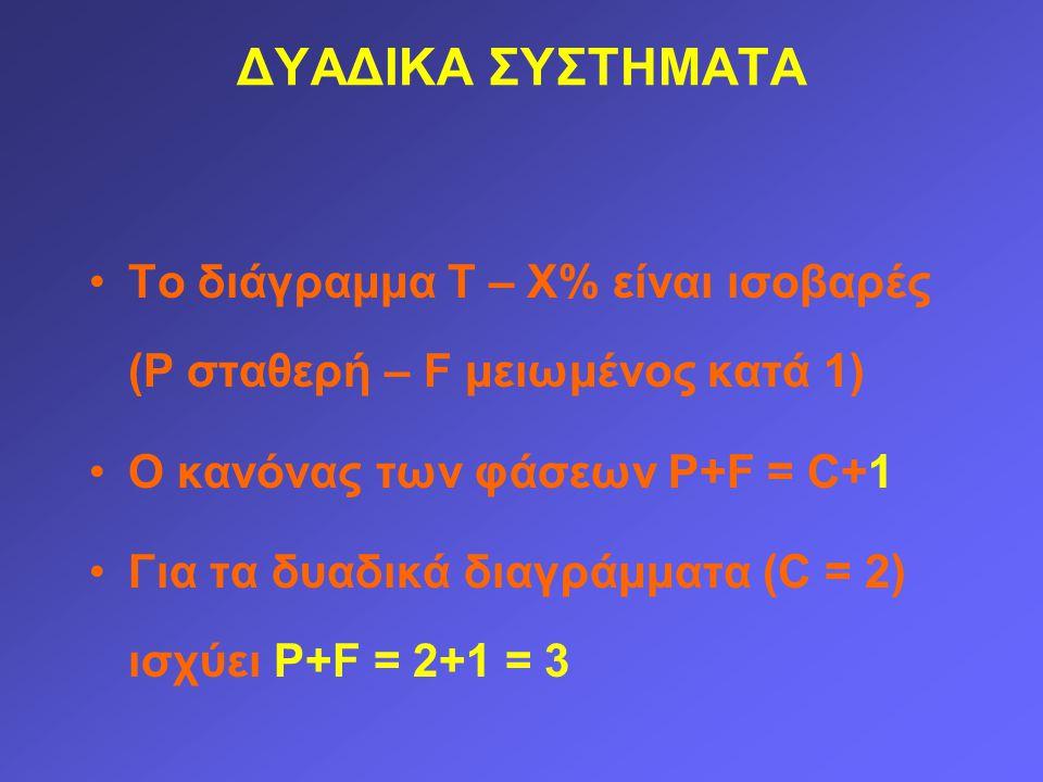 Το διάγραμμα Τ – Χ% είναι ισοβαρές (P σταθερή – F μειωμένος κατά 1) Ο κανόνας των φάσεων P+F = C+1 Για τα δυαδικά διαγράμματα (C = 2) ισχύει P+F = 2+1 = 3