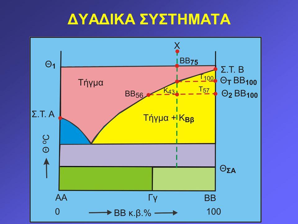 Κανόνας του μοχλού ή αρχή της ισορροπίας Παράδειγμα: 30% ενός βασαλτικού μάγματος κρυσταλλώνεται ως ολιβίνης, στον οποίο το %SiO 2 είναι 38%, ενώ το SiO 2 του υπόλοιπου 70% τήγματος είναι 55%.