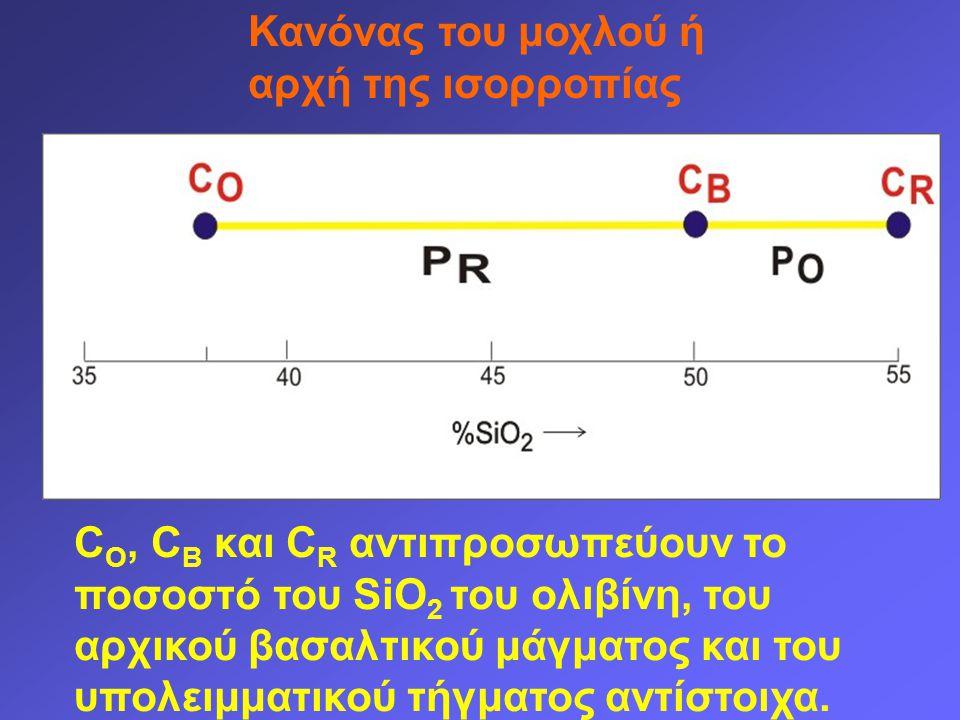 Κανόνας του μοχλού ή αρχή της ισορροπίας C O, C B και C R αντιπροσωπεύουν το ποσοστό του SiO 2 του ολιβίνη, του αρχικού βασαλτικού μάγματος και του υπολειμματικού τήγματος αντίστοιχα.