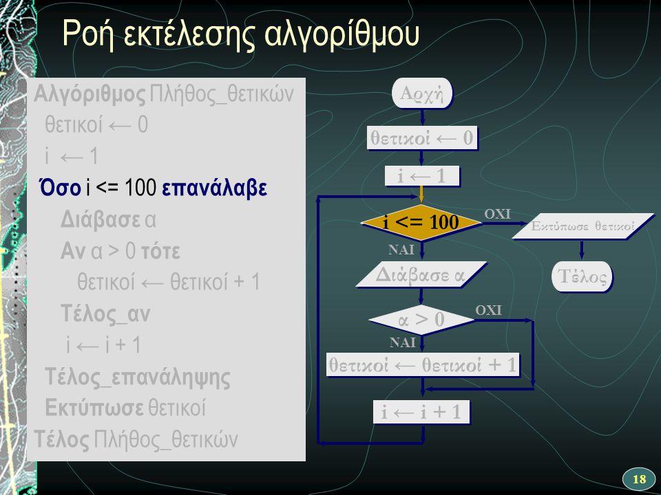 18 Ροή εκτέλεσης αλγορίθμου Αλγόριθμος Πλήθος_θετικών θετικοί ← 0 i ← 1 Όσο i <= 100 επανάλαβε Διάβασε α Αν α > 0 τότε θετικοί ← θετικοί + 1 Τέλος_αν i ← i + 1 Τέλος_επανάληψης Εκτύπωσε θετικοί Τέλος Πλήθος_θετικών ΝΑΙ Αρχή θετικοί ← θετικοί + 1 i ← 1 i <= 100 OXI Διάβασε α OXI ΝΑΙ θετικοί ← 0 i ← i + 1 Τέλος Εκτύπωσε θετικοί α > 0 i <= 100