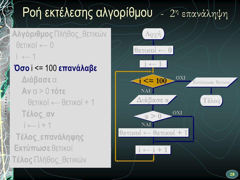 28 Αλγόριθμος Πλήθος_θετικών θετικοί ← 0 i ← 1 Όσο i <= 100 επανάλαβε Διάβασε α Αν α > 0 τότε θετικοί ← θετικοί + 1 Τέλος_αν i ← i + 1 Τέλος_επανάληψη