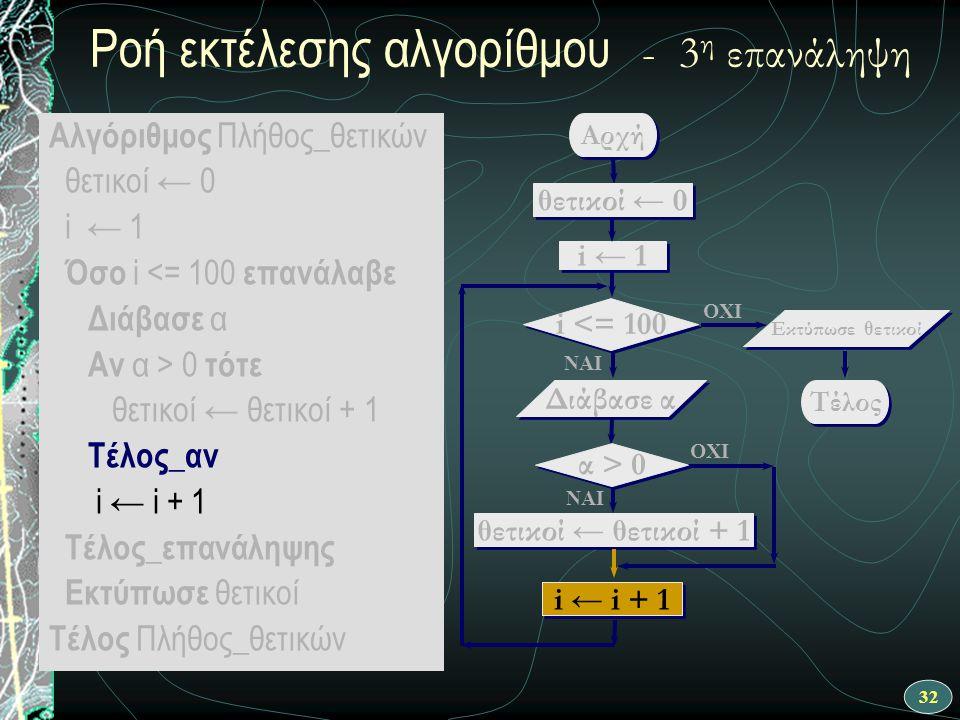 32 Αλγόριθμος Πλήθος_θετικών θετικοί ← 0 i ← 1 Όσο i <= 100 επανάλαβε Διάβασε α Αν α > 0 τότε θετικοί ← θετικοί + 1 Τέλος_αν i ← i + 1 Τέλος_επανάληψης Εκτύπωσε θετικοί Τέλος Πλήθος_θετικών ΝΑΙ Αρχή θετικοί ← θετικοί + 1 i ← 1 i <= 100 OXI Διάβασε α OXI ΝΑΙ θετικοί ← 0 i ← i + 1 Τέλος Εκτύπωσε θετικοί α > 0 i ← i + 1 Ροή εκτέλεσης αλγορίθμου - 3 η επανάληψη