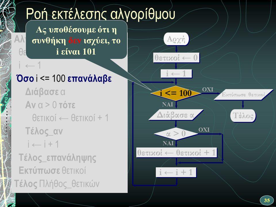 35 Ροή εκτέλεσης αλγορίθμου Αλγόριθμος Πλήθος_θετικών θετικοί ← 0 i ← 1 Όσο i <= 100 επανάλαβε Διάβασε α Αν α > 0 τότε θετικοί ← θετικοί + 1 Τέλος_αν