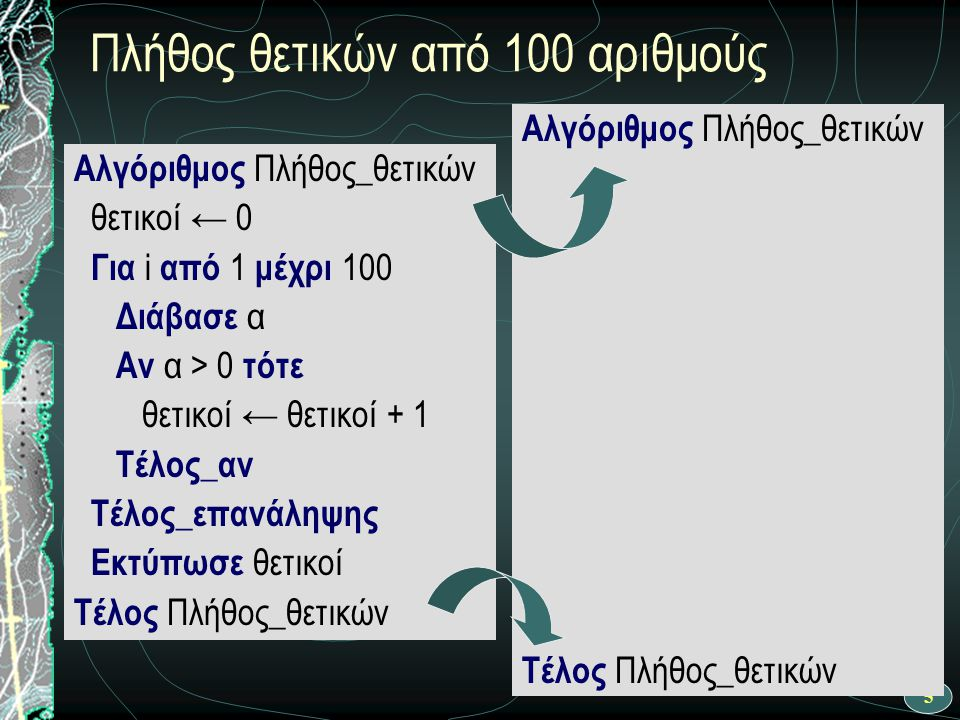 16 Ροή εκτέλεσης αλγορίθμου Αλγόριθμος Πλήθος_θετικών θετικοί ← 0 i ← 1 Όσο i <= 100 επανάλαβε Διάβασε α Αν α > 0 τότε θετικοί ← θετικοί + 1 Τέλος_αν i ← i + 1 Τέλος_επανάληψης Εκτύπωσε θετικοί Τέλος Πλήθος_θετικών ΝΑΙ Αρχή θετικοί ← θετικοί + 1 i ← 1 i <= 100 OXI Διάβασε α OXI ΝΑΙ θετικοί ← 0 i ← i + 1 Τέλος Εκτύπωσε θετικοί α > 0 θετικοί ← 0
