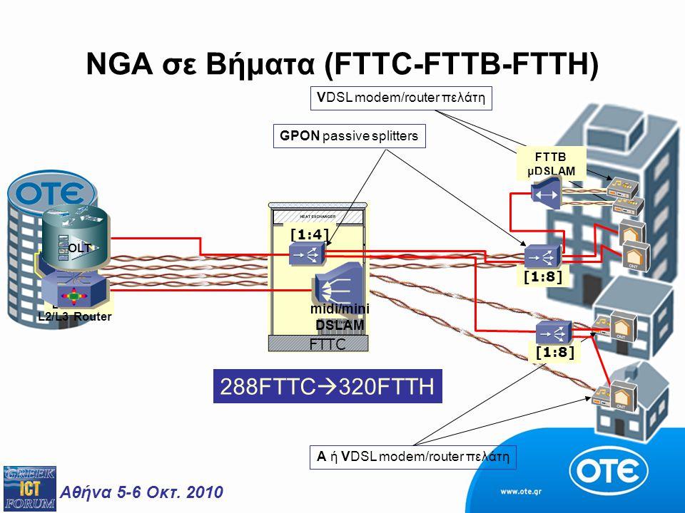 Αθήνα 5-6 Οκτ. 2010 NGA σε Βήματα (FTTC-FTTB-FTTH) 288FTTC  320FTTH A ή VDSL modem/router πελάτη DSLAM FTTC midi/mini DSLAM L2/L3 Router [1:4] OLT VD