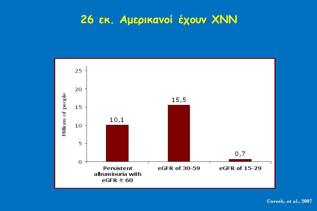 26 εκ. Αμερικανοί έχουν ΧΝΝ Coresh, et al., 2007