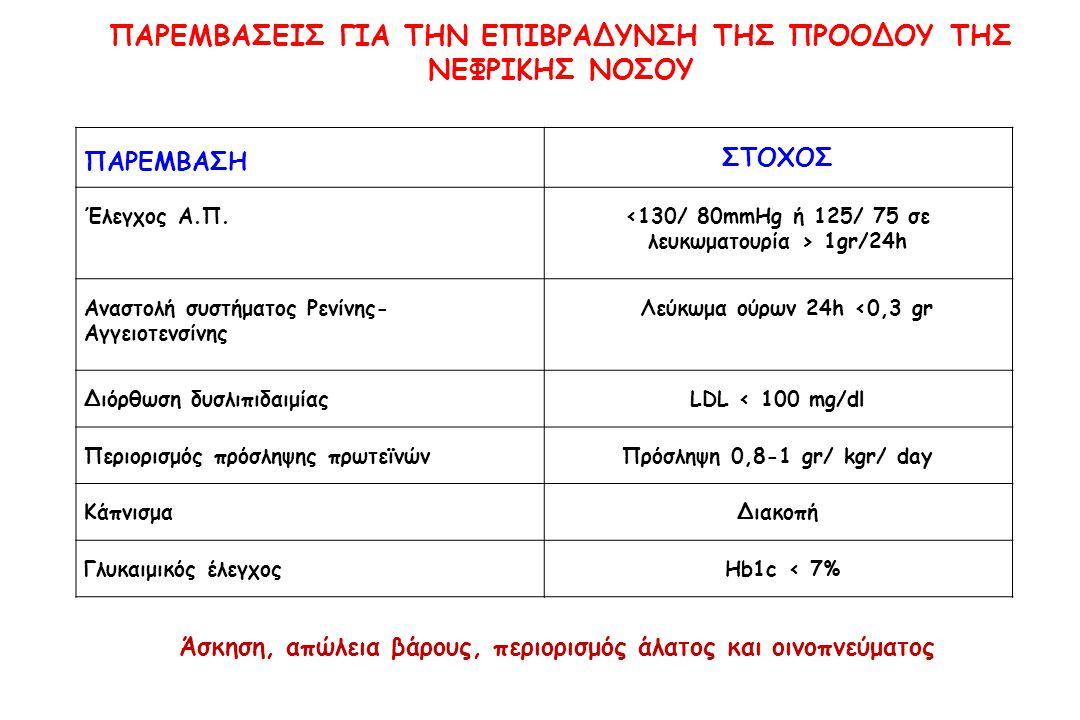 ΠΑΡΕΜΒΑΣΗ ΣΤΟΧΟΣ Έλεγχος Α.Π. 1gr/24h Αναστολή συστήματος Ρενίνης- Αγγειοτενσίνης Λεύκωμα ούρων 24h <0,3 gr Διόρθωση δυσλιπιδαιμίαςLDL < 100 mg/dl Περ