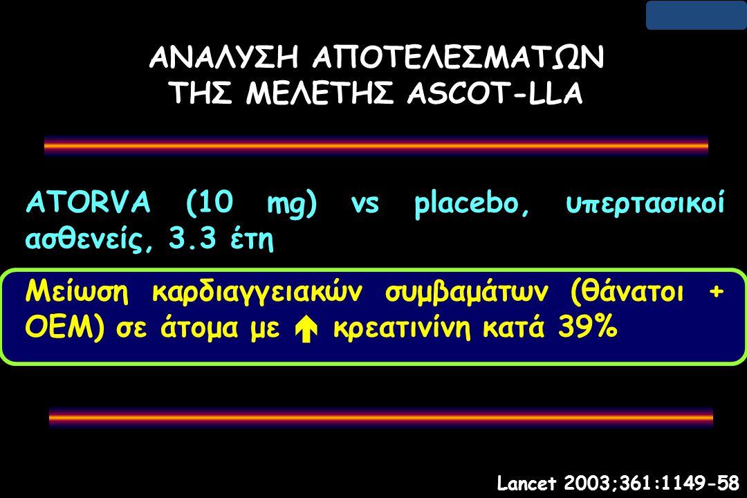 ΑΝΑΛΥΣΗ ΑΠΟΤΕΛΕΣΜΑΤΩΝ ΤΗΣ ΜΕΛΕΤΗΣ ASCOT-LLA ATORVA (10 mg) vs placebo, υπερτασικοί ασθενείς, 3.3 έτη Μείωση καρδιαγγειακών συμβαμάτων (θάνατοι + OΕM) σε άτομα με  κρεατινίνη κατά 39% Lancet 2003;361:1149-58