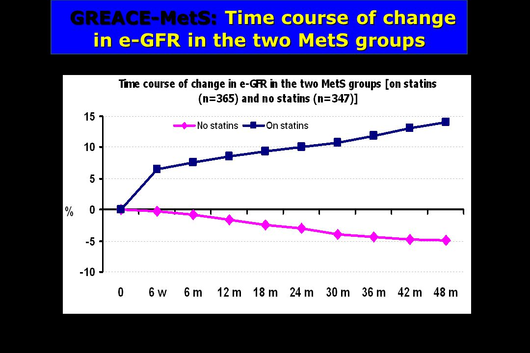 GREACE-MetS:Time course of change in e-GFR in the two MetS groups GREACE-MetS: Time course of change in e-GFR in the two MetS groups Athyros VG, et al