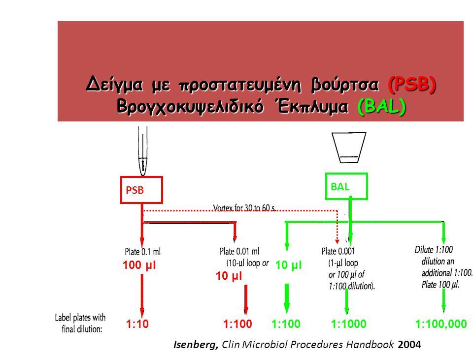 Δείγμα με προστατευμένη βούρτσα (PSB) Βρογχοκυψελιδικό Έκπλυμα (BAL) PSB BAL 10 μl 100 μl 1:1001:10 10 μl 1:1001:10001:100,000 Isenberg, Clin Microbiol Procedures Handbook 2004