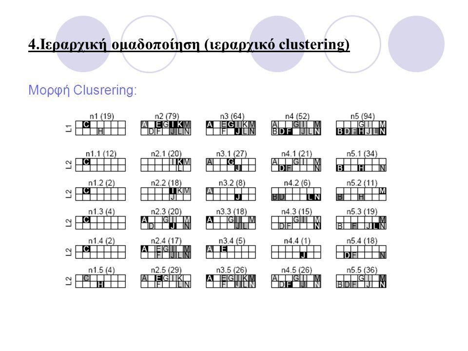 4.Ιεραρχική ομαδοποίηση (ιεραρχικό clustering) Μορφή Clusrering: