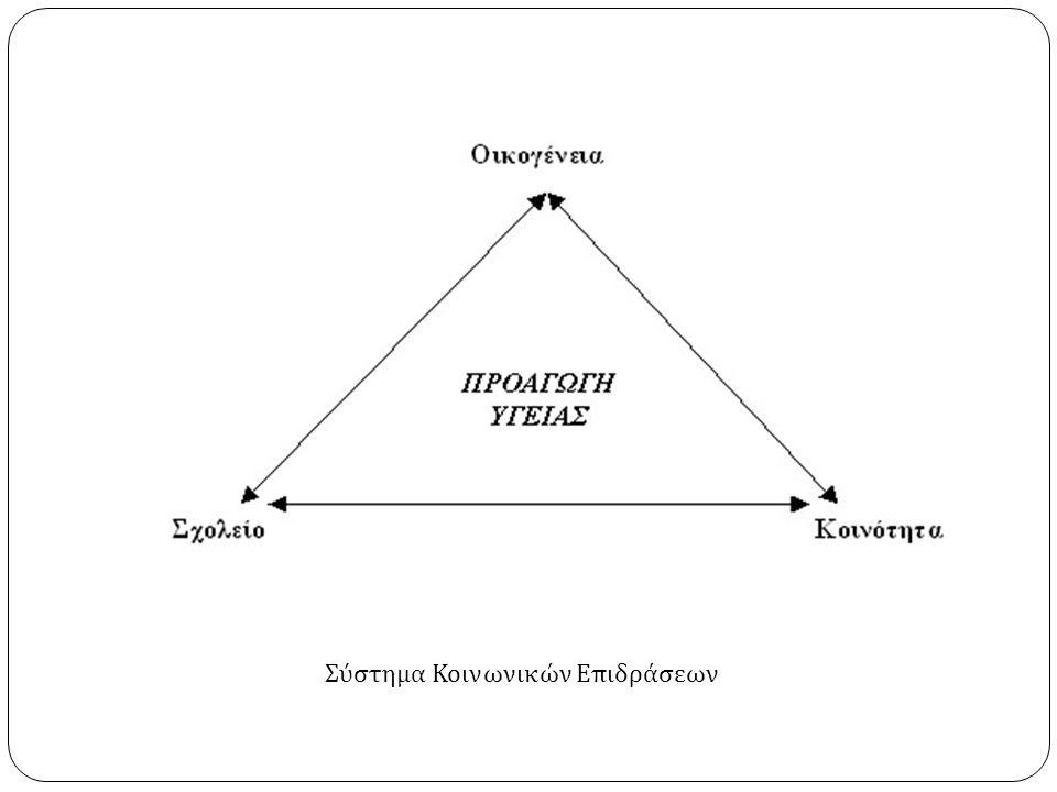 Σύστημα Κοινωνικών Επιδράσεων