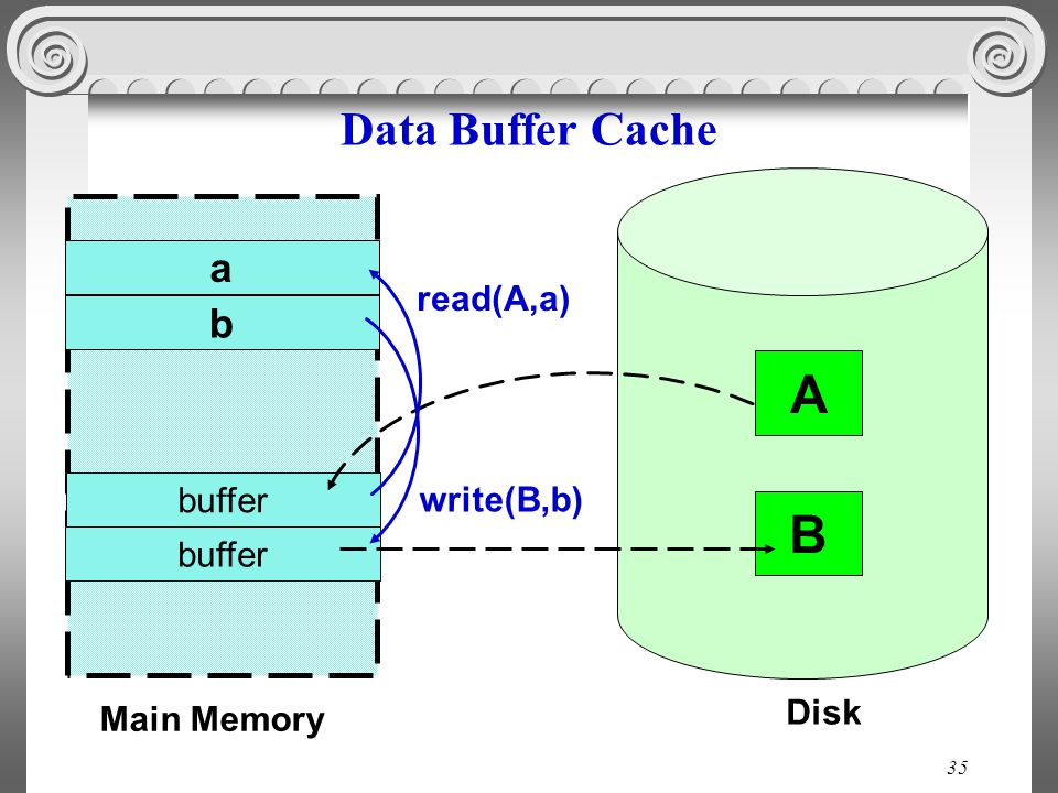 35 Data Buffer Cache Main Memory a Disk B b read(A,a) write(B,b) buffer A