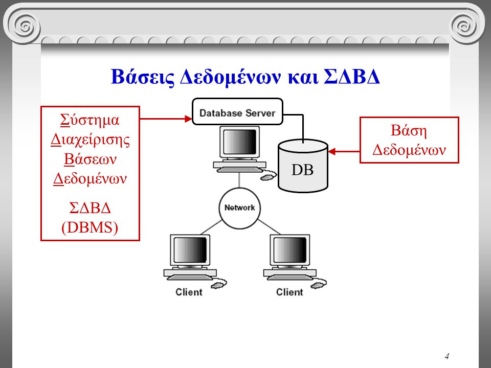 4 Βάσεις Δεδομένων και ΣΔΒΔ DB Σύστημα Διαχείρισης Βάσεων Δεδομένων ΣΔΒΔ (DBMS) Βάση Δεδομένων
