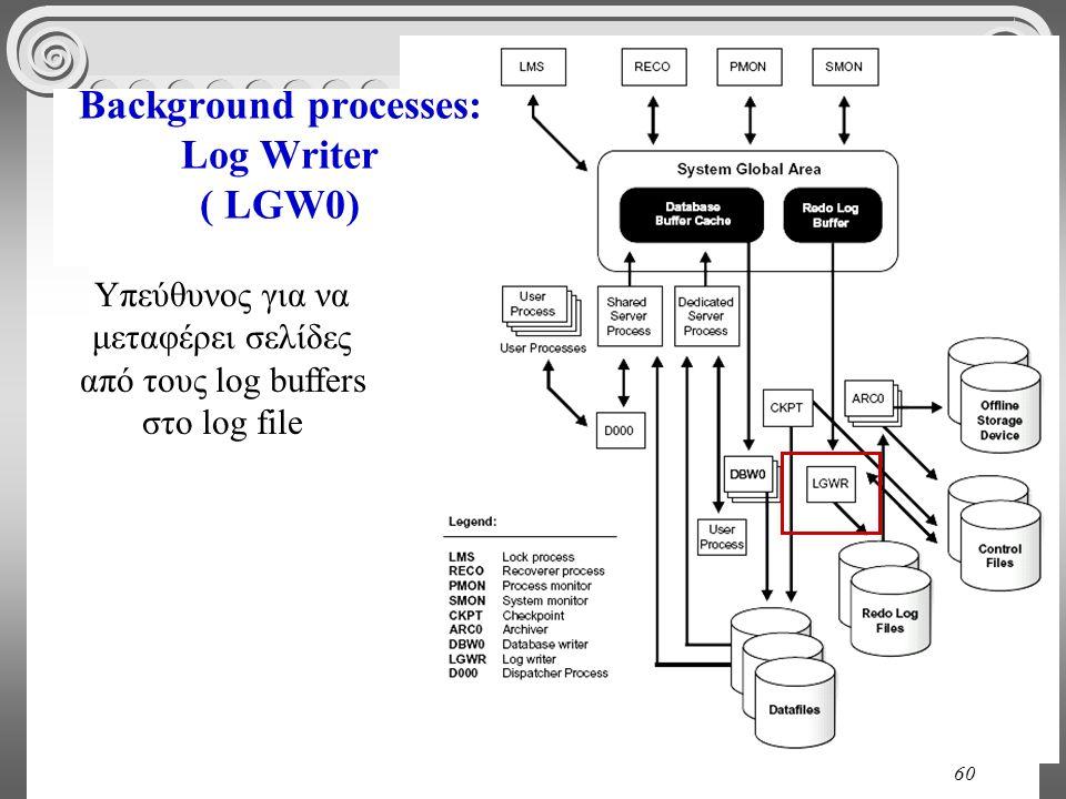 60 Background processes: Log Writer ( LGW0) Υπεύθυνος για να μεταφέρει σελίδες από τους log buffers στο log file