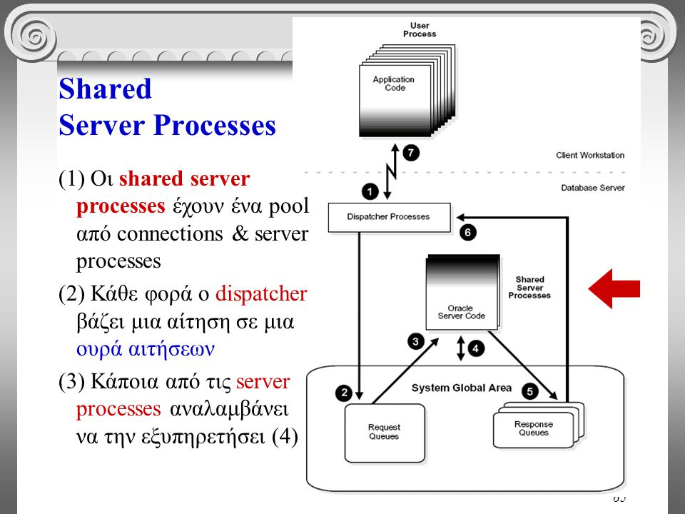 65 Shared Server Processes (1) Οι shared server processes έχουν ένα pool από connections & server processes (2) Κάθε φορά ο dispatcher βάζει μια αίτησ