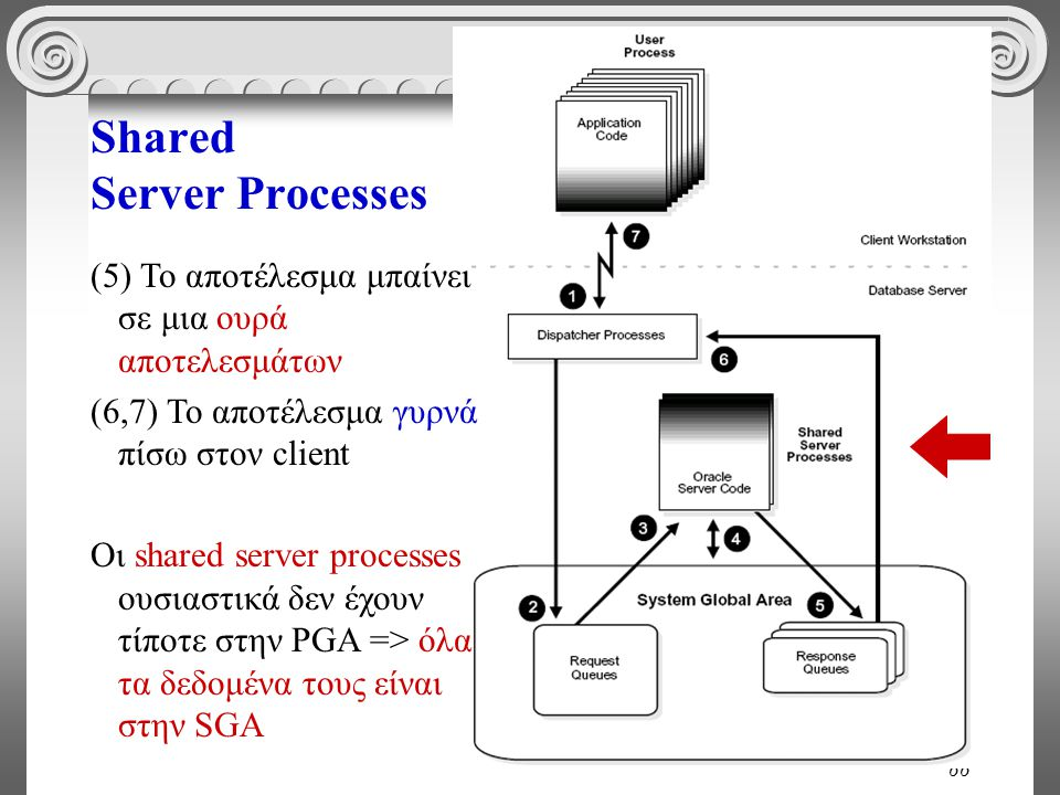 66 Shared Server Processes (5) Το αποτέλεσμα μπαίνει σε μια ουρά αποτελεσμάτων (6,7) Το αποτέλεσμα γυρνά πίσω στον client Οι shared server processes ουσιαστικά δεν έχουν τίποτε στην PGA => όλα τα δεδομένα τους είναι στην SGA