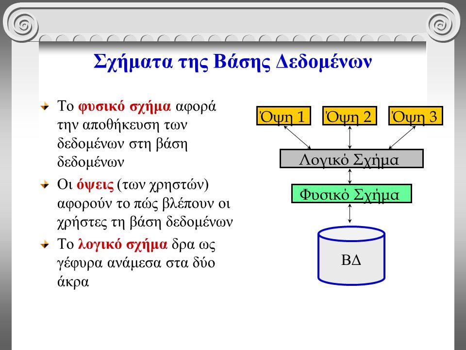 Σχήματα της Βάσης Δεδομένων Το φυσικό σχήμα αφορά την αποθήκευση των δεδομένων στη βάση δεδομένων Οι όψεις (των χρηστών) αφορούν το πώς βλέπουν οι χρήστες τη βάση δεδομένων Το λογικό σχήμα δρα ως γέφυρα ανάμεσα στα δύο άκρα Φυσικό Σχήμα Λογικό Σχήμα Όψη 1Όψη 2Όψη 3 ΒΔ