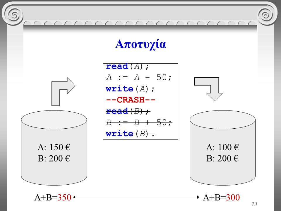 73 Αποτυχία A: 150 € B: 200 € A: 100 € B: 200 € A+B=350A+B=300 read(A); A := A - 50; write(A); --CRASH-- read(B); B := B + 50; write(B).