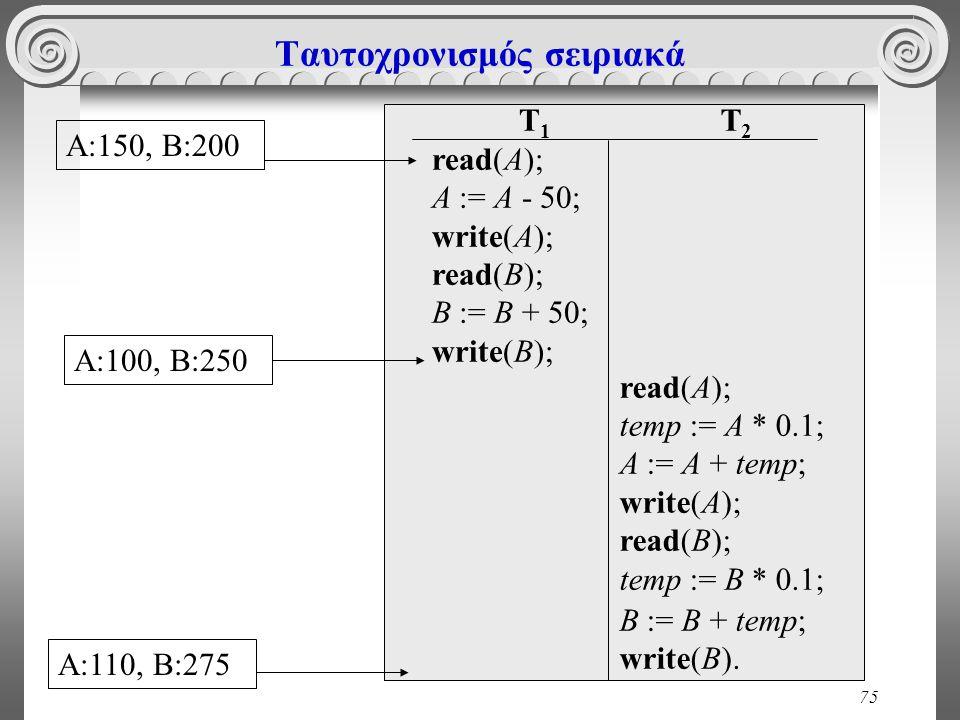 75 Ταυτοχρονισμός σειριακά T 1 read(A); A := A - 50; write(A); read(B); B := B + 50; write(B); T 2 read(A); temp := A * 0.1; A := A + temp; write(A); read(B); temp := Β * 0.1; B := B + temp; write(B).