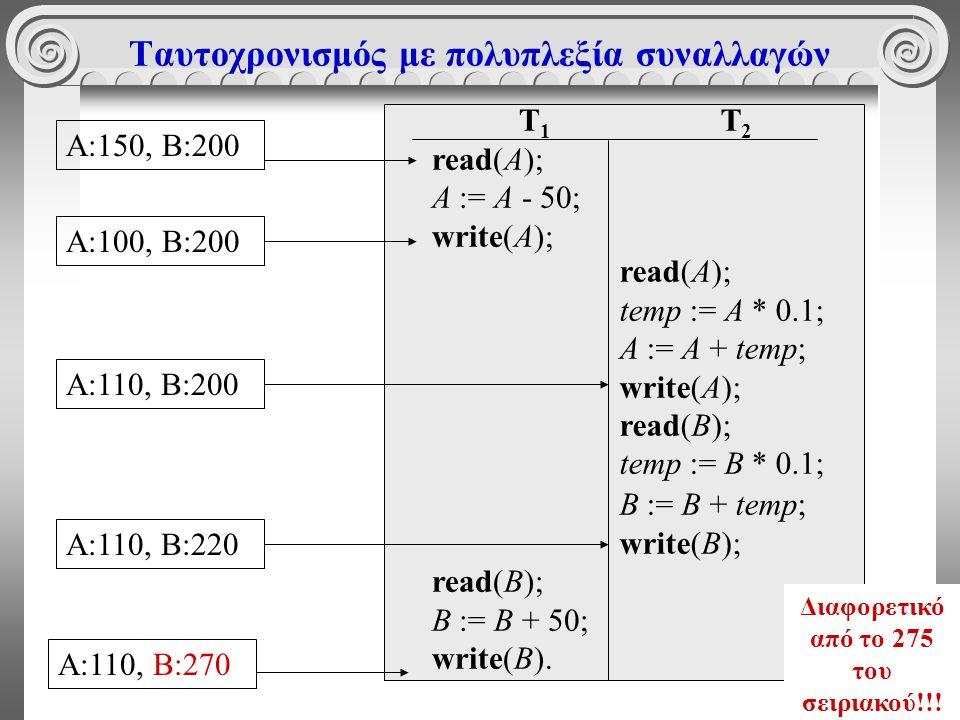76 Ταυτοχρονισμός με πολυπλεξία συναλλαγών T 1 read(A); A := A - 50; write(A); read(B); B := B + 50; write(B).