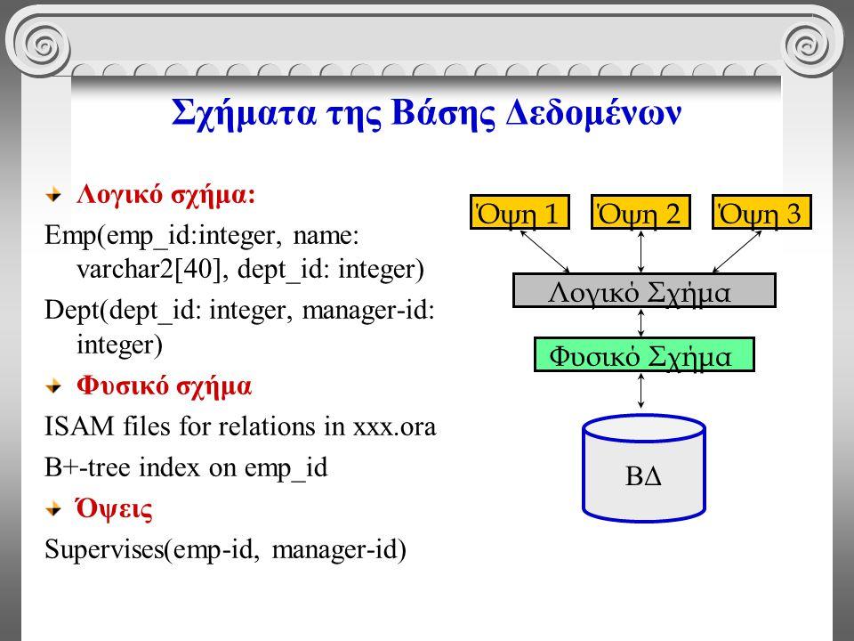 Σχήματα της Βάσης Δεδομένων Λογικό σχήμα: Emp(emp_id:integer, name: varchar2[40], dept_id: integer) Dept(dept_id: integer, manager-id: integer) Φυσικό σχήμα ISAM files for relations in xxx.ora B+-tree index on emp_id Όψεις Supervises(emp-id, manager-id) Φυσικό Σχήμα Λογικό Σχήμα Όψη 1Όψη 2Όψη 3 ΒΔ